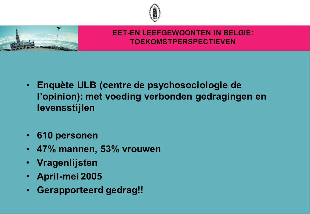 EET-EN LEEFGEWOONTEN IN BELGIE: TOEKOMSTPERSPECTIEVEN Enquète ULB (centre de psychosociologie de l'opinion): met voeding verbonden gedragingen en levensstijlen 610 personen 47% mannen, 53% vrouwen Vragenlijsten April-mei 2005 Gerapporteerd gedrag!!
