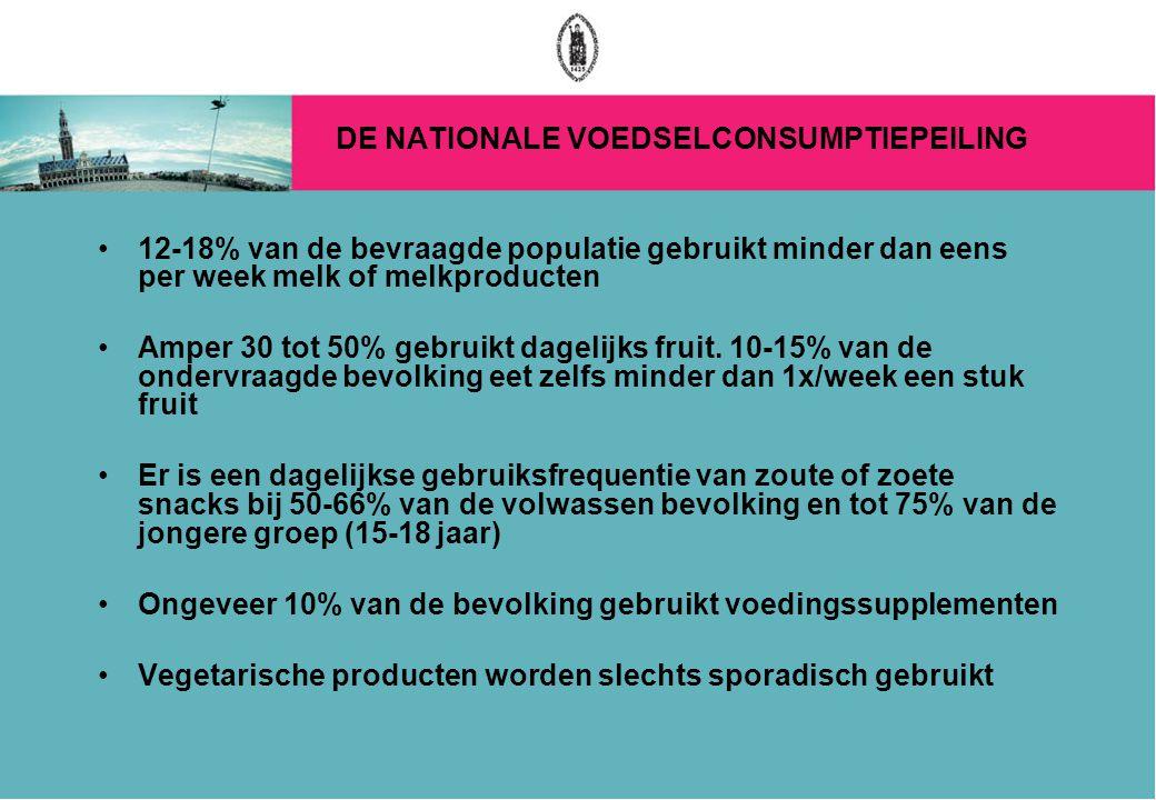DE NATIONALE VOEDSELCONSUMPTIEPEILING 12-18% van de bevraagde populatie gebruikt minder dan eens per week melk of melkproducten Amper 30 tot 50% gebruikt dagelijks fruit.