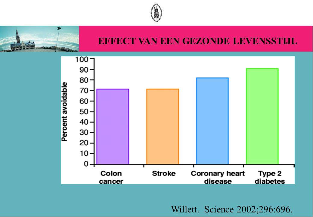 Willett. Science 2002;296:696. EFFECT VAN EEN GEZONDE LEVENSSTIJL