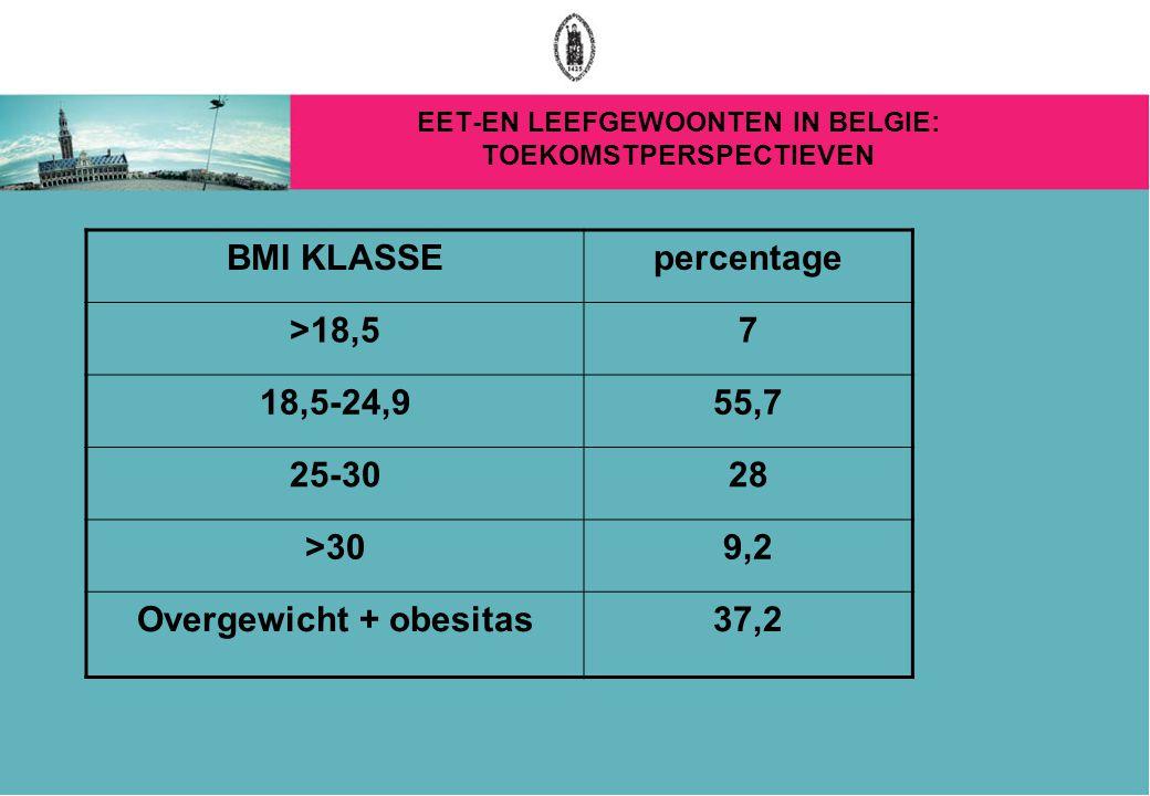 EET-EN LEEFGEWOONTEN IN BELGIE: TOEKOMSTPERSPECTIEVEN BMI KLASSEpercentage >18,57 18,5-24,955,7 25-3028 >309,2 Overgewicht + obesitas37,2