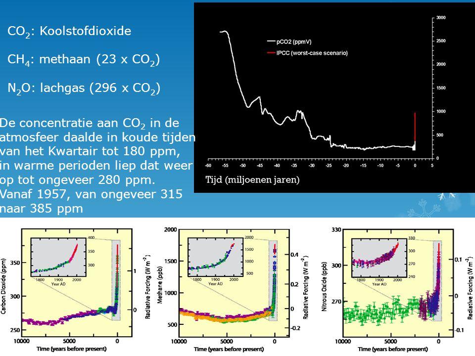 CO 2 : Koolstofdioxide CH 4 : methaan (23 x CO 2 ) N 2 O: lachgas (296 x CO 2 ) De concentratie aan CO 2 in de atmosfeer daalde in koude tijden van het Kwartair tot 180 ppm, in warme perioden liep dat weer op tot ongeveer 280 ppm.