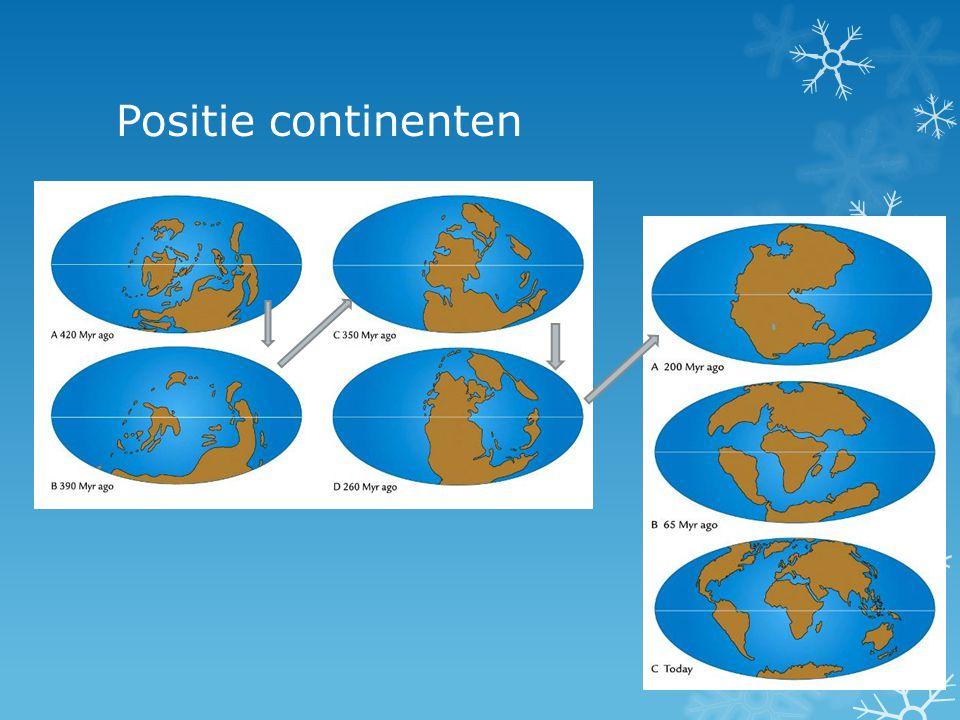 Positie continenten