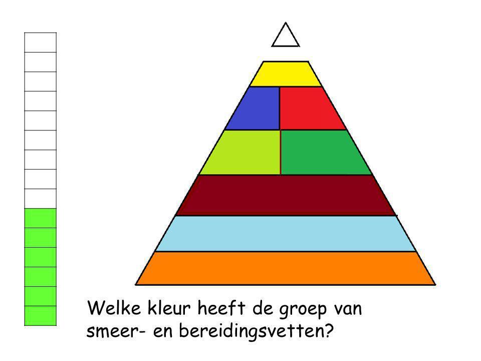 Welke kleur heeft de groep van water?