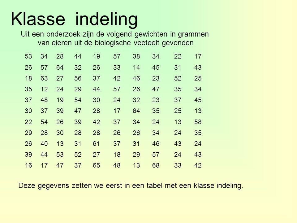 Klasse indeling Uit een onderzoek zijn de volgend gewichten in grammen van eieren uit de biologische veeteelt gevonden 53342844195738342217 2657643226