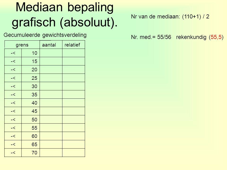 Gecumuleerde gewichtsverdeling Nr van de mediaan: (110+1) / 2 Nr. med.= 55/56 rekenkundig (55,5) grensaantalrelatief -<10 -<15 -<20 -<25 -<30 -<35 -<4