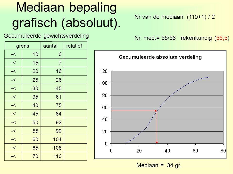 Gecumuleerde gewichtsverdeling Nr van de mediaan: (110+1) / 2 Nr. med.= 55/56 rekenkundig (55,5) grensaantalrelatief -<100 -<157 -<2016 -<2526 -<3045