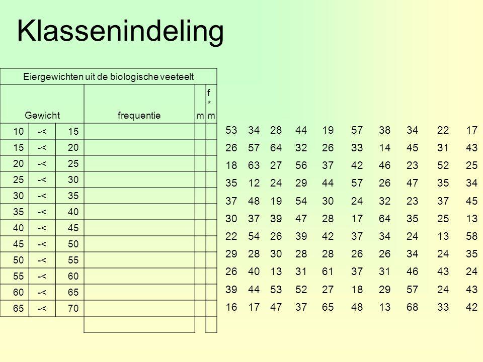 Klassenindeling Eiergewichten uit de biologische veeteelt Gewichtfrequentiem f*mf*m 10-<15 -<20 -<25 -<30 -<35 -<40 -<45 -<50 -<55 -<60 -<65 -<70 5334