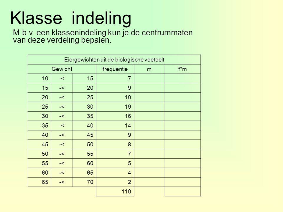 Klasse indeling M.b.v. een klassenindeling kun je de centrummaten van deze verdeling bepalen. Eiergewichten uit de biologische veeteelt Gewichtfrequen