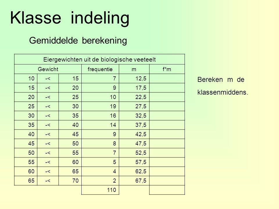 Klasse indeling Gemiddelde berekening Eiergewichten uit de biologische veeteelt Gewichtfrequentiemf*m 10-<15712,5 15-<20917,5 20-<251022,5 25-<301927,