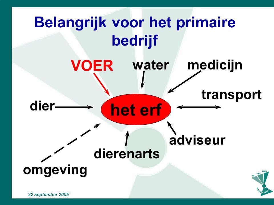 22 september 2005 Invloed op voedselveiligheid voor het primaire bedrijf het erf dier water medicijn omgeving dierenarts adviseur transport