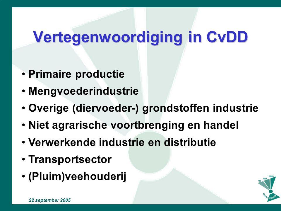 22 september 2005 Redesign Informatie voor de afnemer Verantwoordelijkheid voor het product Gebruiksvriendelijker Medewerking van: College van Deskund