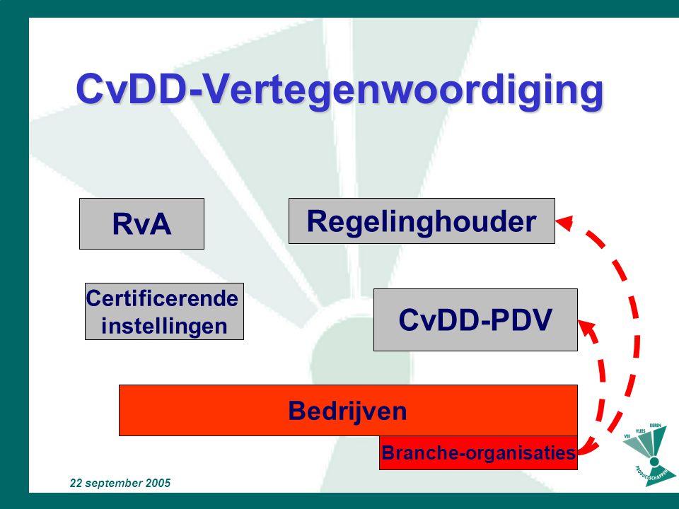 22 september 2005 CvDD-Structuur Regelinghouder RvA Certificerende instellingen Bedrijven CvDD-PDV