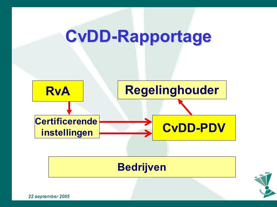 22 september 2005 CvDD-Vertegenwoordiging Regelinghouder RvA Certificerende instellingen Bedrijven CvDD-PDV Branche-organisaties