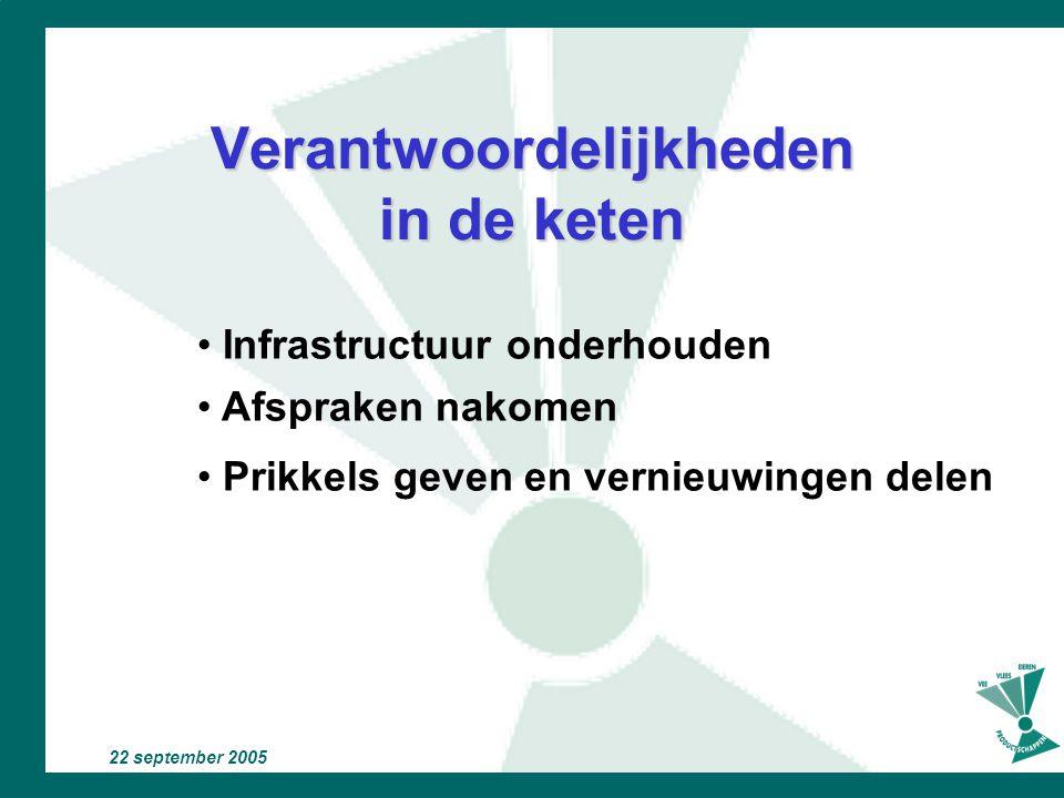 22 september 2005 Waarom keten productie Gezamenlijke belangen: Winst in de keten Angst voor afwijkingen en claims Markt gericht productie Intensieve