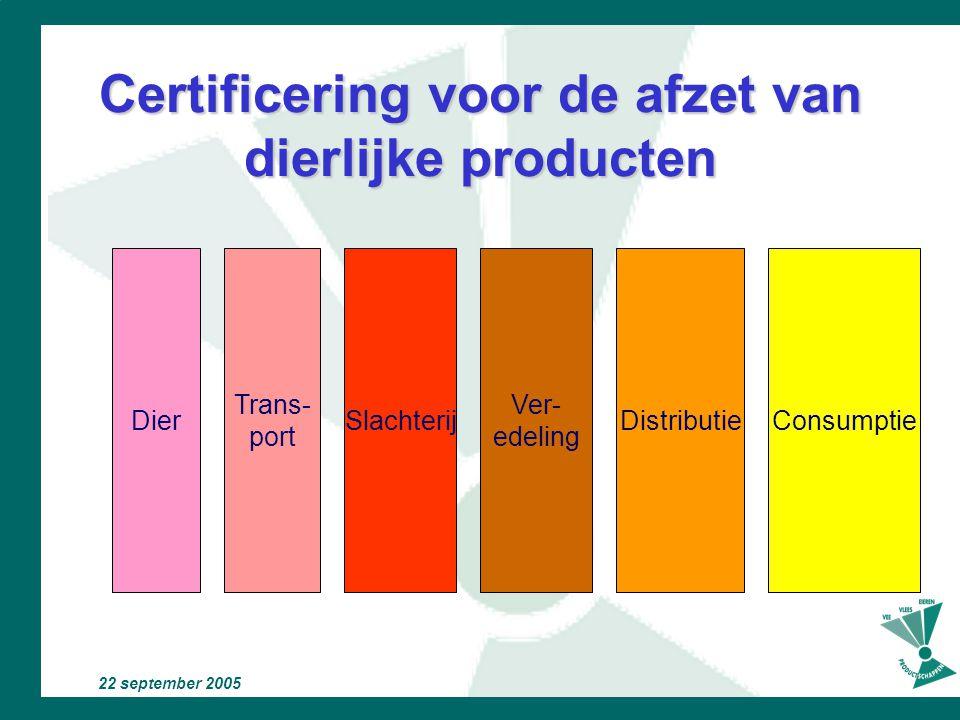 22 september 2005 GMP + Certificering voor de onderlinge handel in diervoeder Dier- houder Dier Handel Trans- port Ontvangen Bewaren Bewerken Primaire