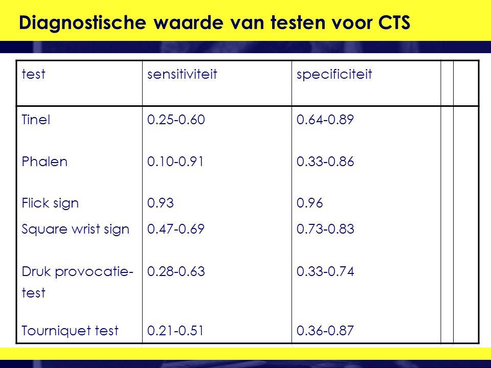 Diagnostische waarde van testen voor CTS testsensitiviteitspecificiteit Tinel0.25-0.600.64-0.89 Phalen0.10-0.910.33-0.86 Flick sign0.930.96 Square wrist sign0.47-0.690.73-0.83 Druk provocatie- test 0.28-0.630.33-0.74 Tourniquet test0.21-0.510.36-0.87