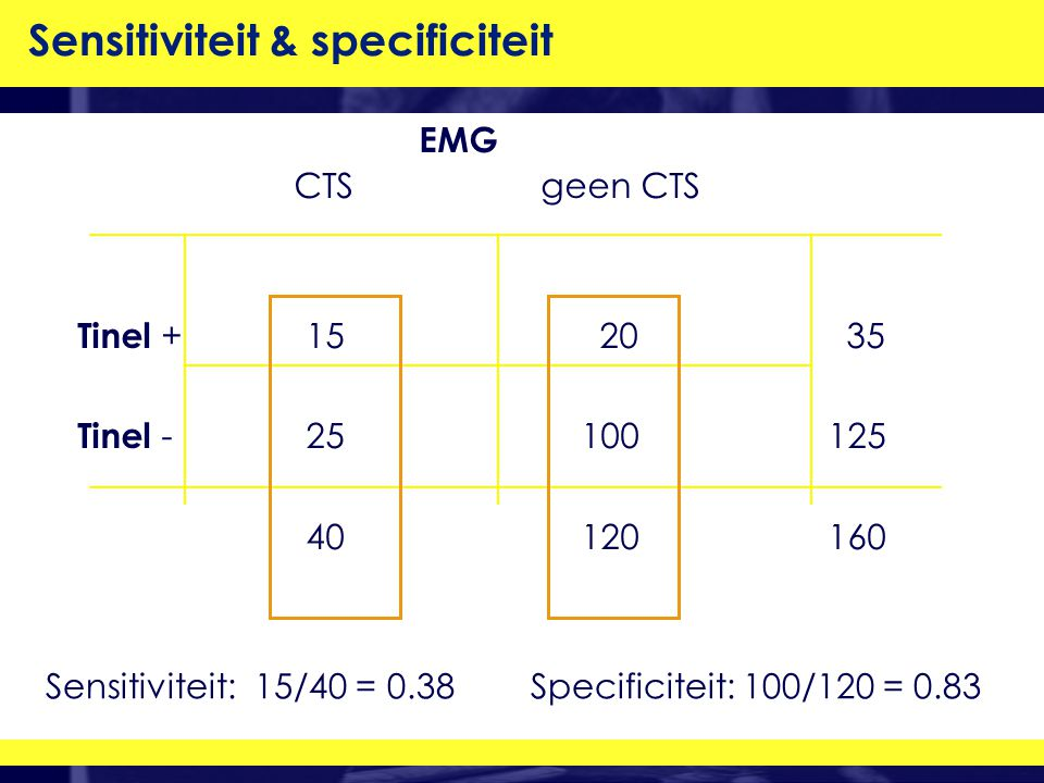 Sensitiviteit: 15/40 = 0.38 Specificiteit: 100/120 = 0.83 EMG CTS geen CTS Tinel + 1520 35 Tinel - 25 100 125 40 120 160 Sensitiviteit & specificiteit