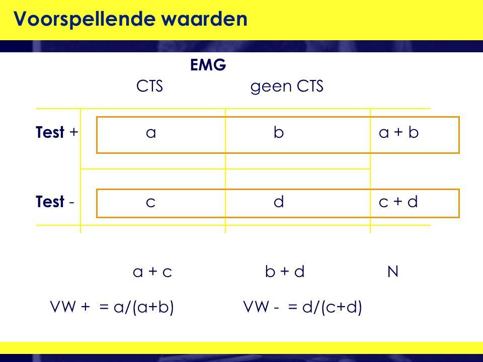 VW + = a/(a+b) VW - = d/(c+d) EMG CTS geen CTS Test + a b a + b Test - c d c + d a + c b + d N Voorspellende waarden