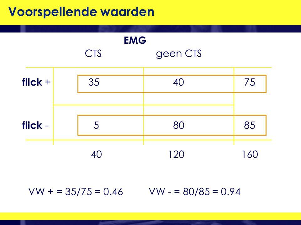 VW + = 35/75 = 0.46VW - = 80/85 = 0.94 EMG CTS geen CTS flick + 35 40 75 flick - 5 80 85 40 120 160 Voorspellende waarden
