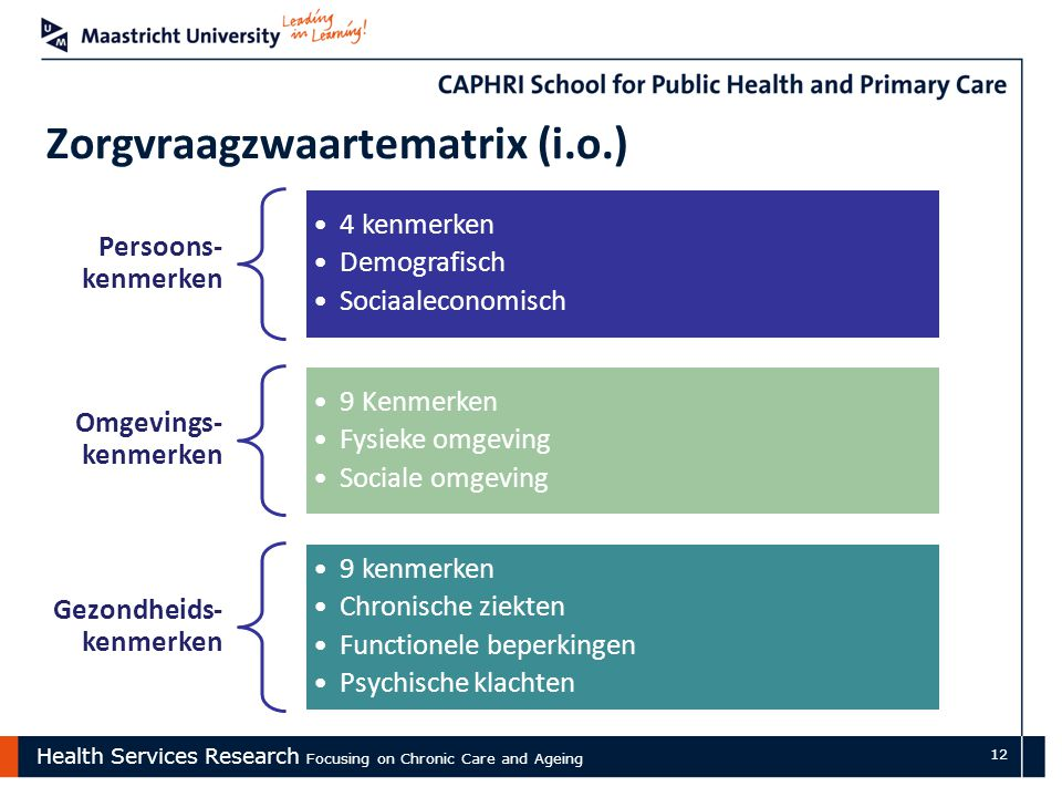 Health Services Research Focusing on Chronic Care and Ageing 12 Zorgvraagzwaartematrix (i.o.) Persoons- kenmerken 4 kenmerken Demografisch Sociaalecon