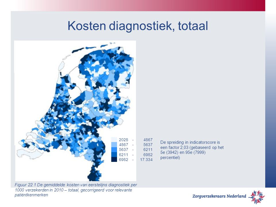 Kosten diagnostiek, totaal 2028-4867 -5637 -6211 -6982 - 17.334 De spreiding in indicatorscore is een factor 2,03 (gebaseerd op het 5e (3942) en 95e (7999) percentiel) Figuur 22.1 De gemiddelde kosten van eerstelijns diagnostiek per 1000 verzekerden in 2010 – totaal, gecorrigeerd voor relevante patiëntkenmerken