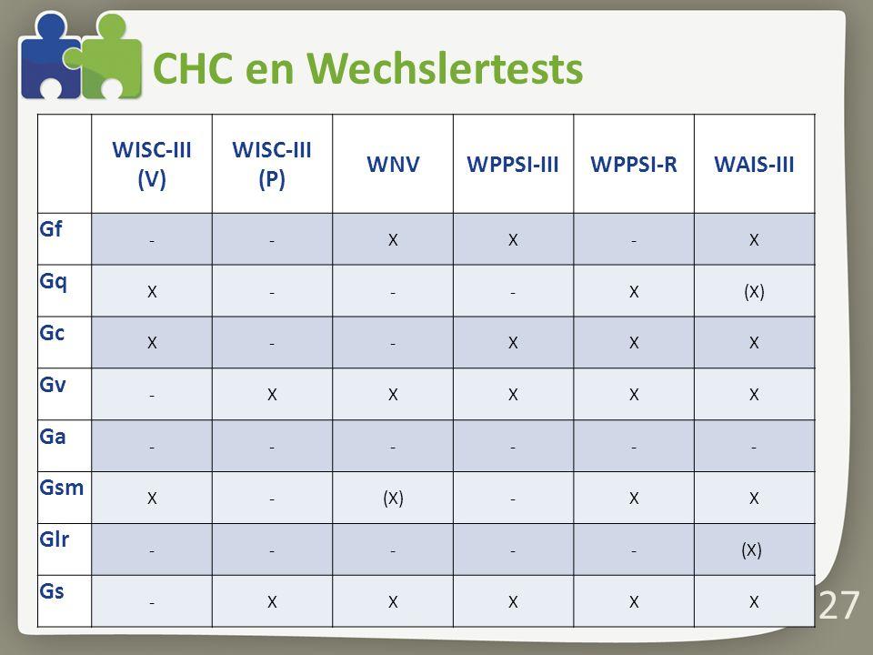 CHC en Wechslertests 27 WISC-III (V) WISC-III (P) WNVWPPSI-IIIWPPSI-RWAIS-III Gf --XX-X Gq X---X(X) Gc X--XXX Gv -XXXXX Ga ------ Gsm X-(X)-XX Glr -----(X) Gs -XXXXX