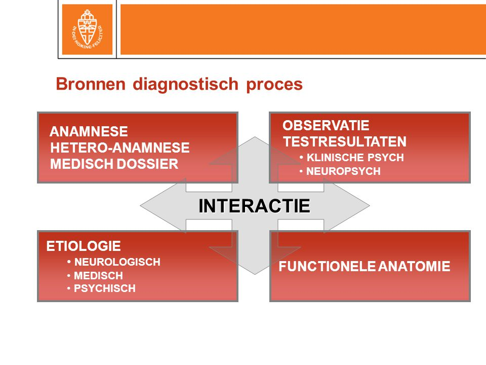 Bronnen diagnostisch proces ANAMNESE HETERO-ANAMNESE MEDISCH DOSSIER OBSERVATIE TESTRESULTATEN KLINISCHE PSYCH NEUROPSYCH ETIOLOGIE NEUROLOGISCH MEDISCH PSYCHISCH FUNCTIONELE ANATOMIE INTERACTIE