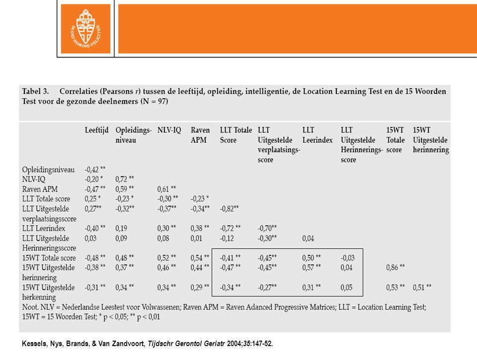 Kessels, Nys, Brands, & Van Zandvoort, Tijdschr Gerontol Geriatr 2004; 35 :147-52.