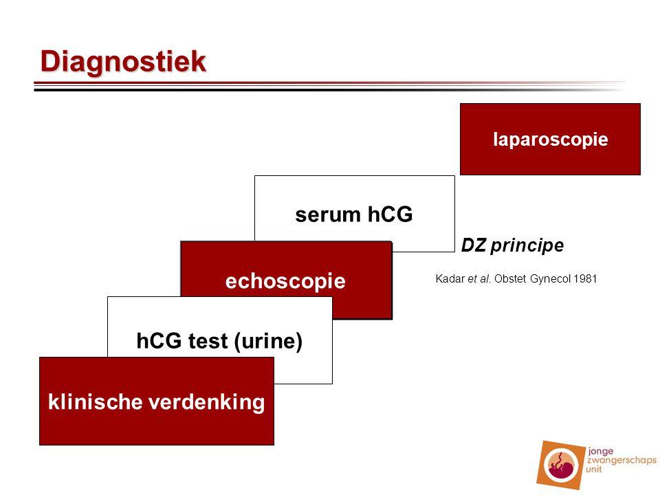 serum hCG echoscopie hCG test (urine) Diagnostiek laparoscopie klinische verdenking DZ principe Kadar et al. Obstet Gynecol 1981