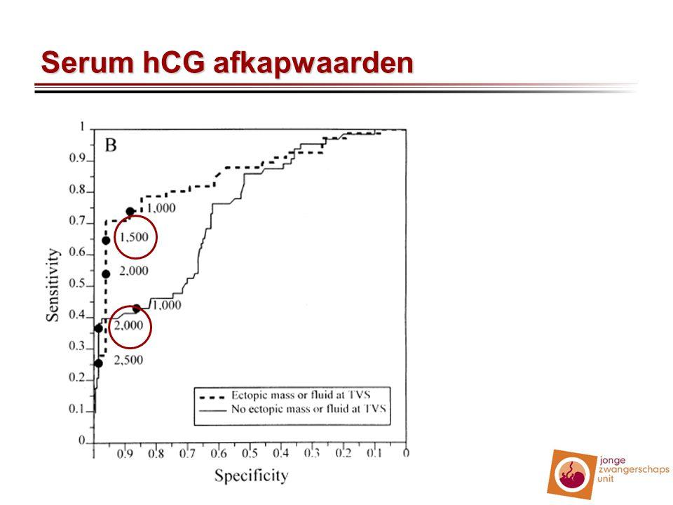 Serum hCG afkapwaarden