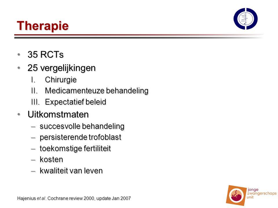 Therapie 35 RCTs35 RCTs 25 vergelijkingen25 vergelijkingen I. Chirurgie II.Medicamenteuze behandeling III.Expectatief beleid UitkomstmatenUitkomstmate