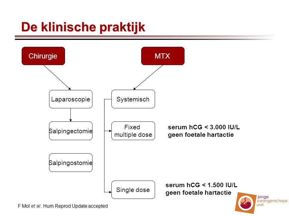 Chirurgie Laparoscopie MTX Fixed multiple dose Single dose Systemisch Salpingectomie Salpingostomie De klinische praktijk De klinische praktijk serum