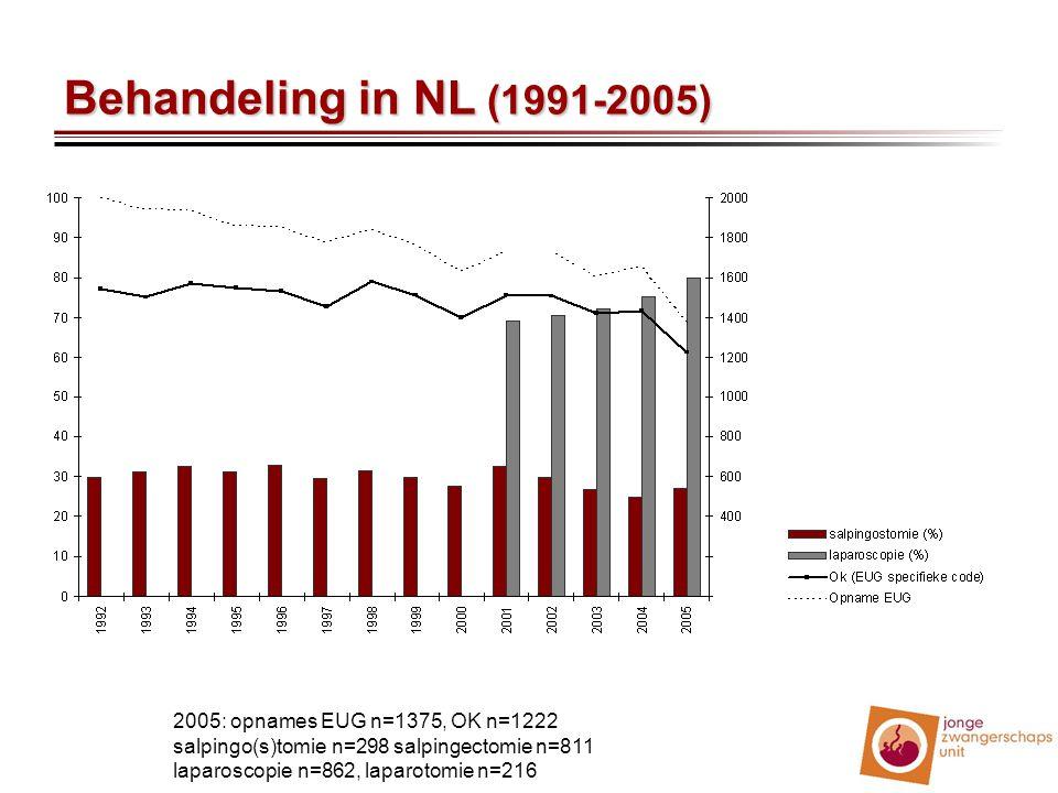 Behandeling in NL (1991-2005) 2005: opnames EUG n=1375, OK n=1222 salpingo(s)tomie n=298 salpingectomie n=811 laparoscopie n=862, laparotomie n=216