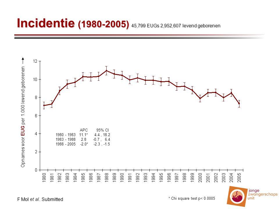 Incidentie (1980-2005) 45,799 EUGs 2,952,607 levend geborenen APC 95% CI 1980 - 1983 11.1* 4.4, 18.2 1983 - 1988 2.8 -0.7, 6.4 1988 - 2005 -2.0* -2.3,