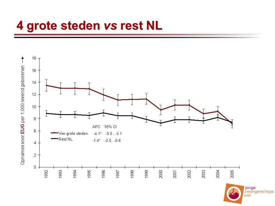 4 grote steden vs rest NL APC 95% CI -4.1* -5.0, -3.1 -1.4* -2.0, -0.8 Opnames voor EUG per 1.000 levend geborenen