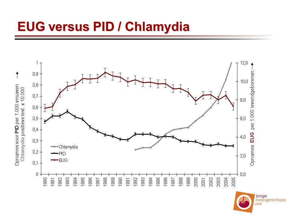 EUG versus PID / Chlamydia Opnames EUG per 1.000 levendgeborenen Opnames voor PID per 1.000 vrouwen Chlamydia positieve test x 10.000