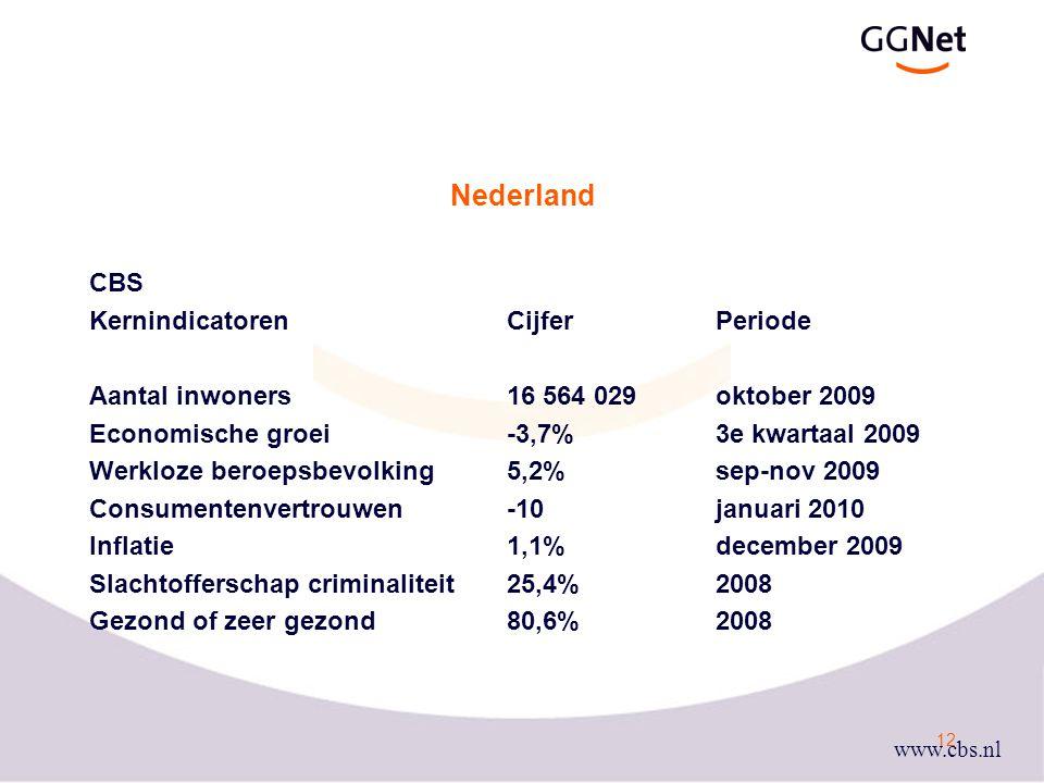 12 Nederland CBS KernindicatorenCijferPeriode Aantal inwoners 16 564 029 oktober 2009 Economische groei-3,7%3e kwartaal 2009 Werkloze beroepsbevolking 5,2% sep-nov 2009 Consumentenvertrouwen-10januari 2010 Inflatie1,1%december 2009 Slachtofferschap criminaliteit25,4% 2008 Gezond of zeer gezond80,6%2008 www.cbs.nl