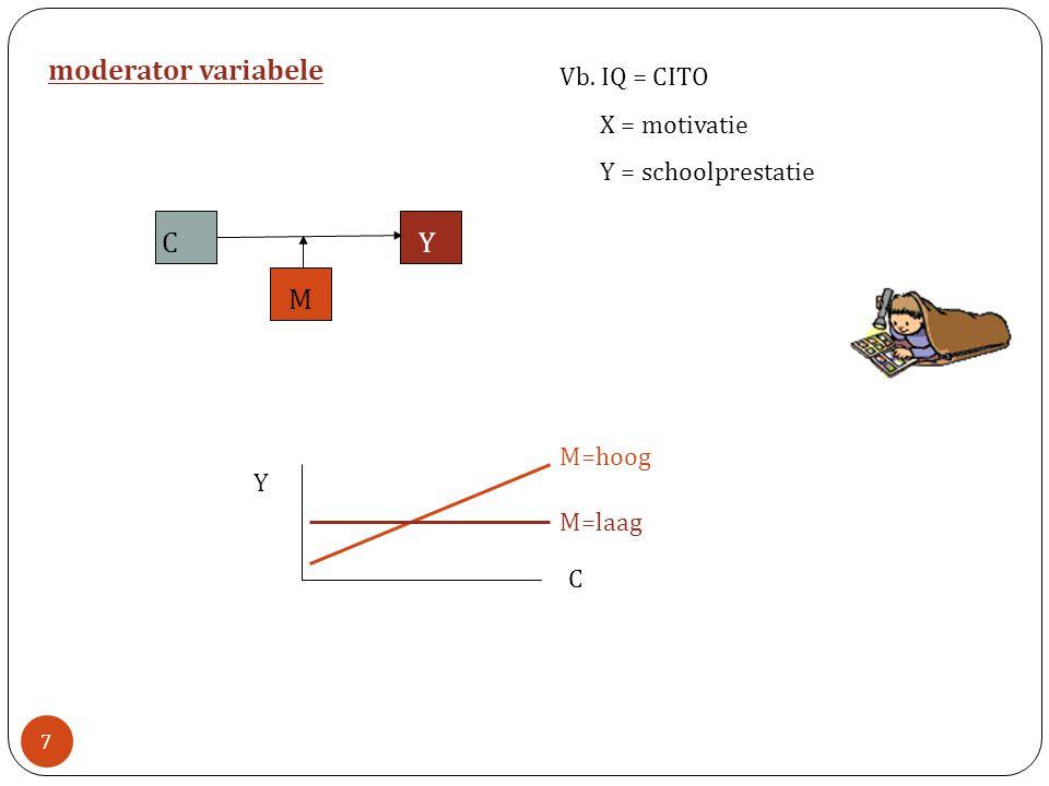 CY M Vb. IQ = CITO X = motivatie Y = schoolprestatie moderator variabele Y C M=hoog M=laag 7