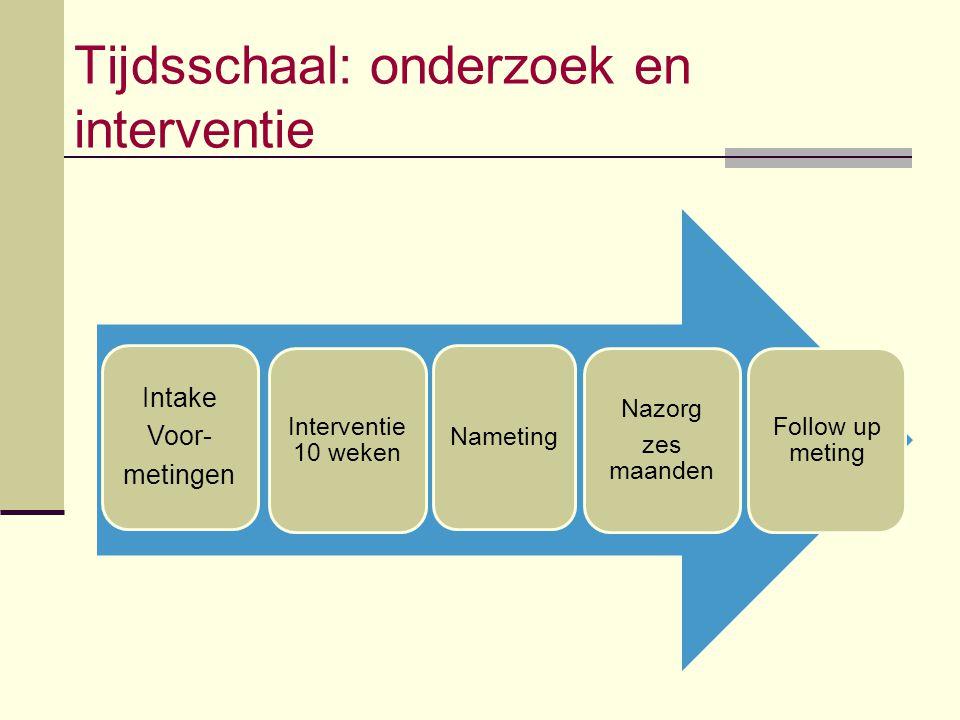 Tijdsschaal: onderzoek en interventie Intake Voor- metingen Interventie 10 weken Nameting Nazorg zes maanden Follow up meting