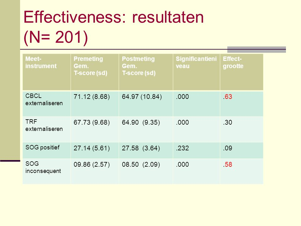 Effectiveness: resultaten (N= 201) Meet- instrument Premeting Gem. T-score (sd) Postmeting Gem. T-score (sd) Significantieni veau Effect- grootte CBCL