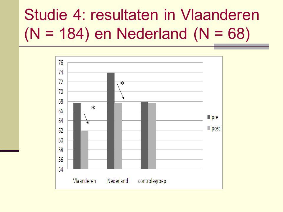 Studie 4: resultaten in Vlaanderen (N = 184) en Nederland (N = 68) * *
