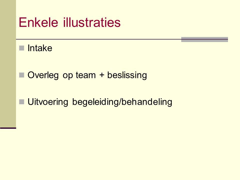Enkele illustraties Intake Overleg op team + beslissing Uitvoering begeleiding/behandeling