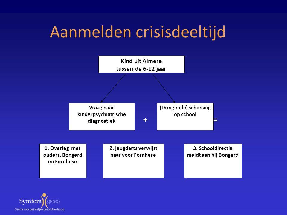 Kind uit Almere tussen de 6-12 jaar Vraag naar kinderpsychiatrische diagnostiek (Dreigende) schorsing op school 1. Overleg met ouders, Bongerd en Forn