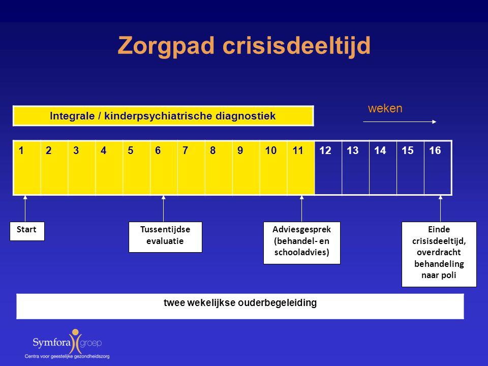 Zorgpad crisisdeeltijd 12345678910111213141516 StartTussentijdse evaluatie Adviesgesprek (behandel- en schooladvies) Einde crisisdeeltijd, overdracht