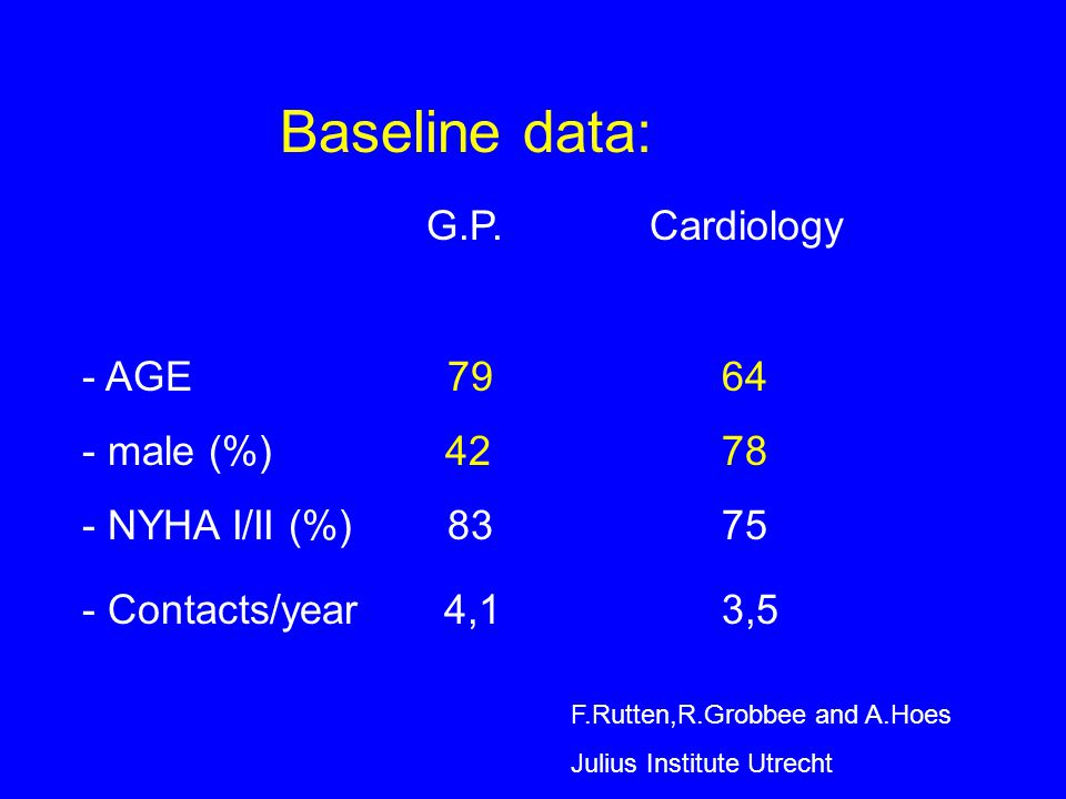 Baseline data: G.P. Cardiology - AGE 7964 - male (%) 4278 - NYHA I/II (%) 8375 - Contacts/year 4,13,5 F.Rutten,R.Grobbee and A.Hoes Julius Institute U