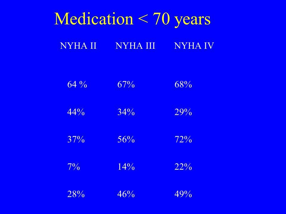 Medication < 70 years NYHA II NYHA III NYHA IV 64 %67%68% 44%34%29% 37%56%72% 7%14%22% 28%46%49% ACEI BETA BLOCKER LOOP DIURETIC SPIRONOLACTON DIGITALIS