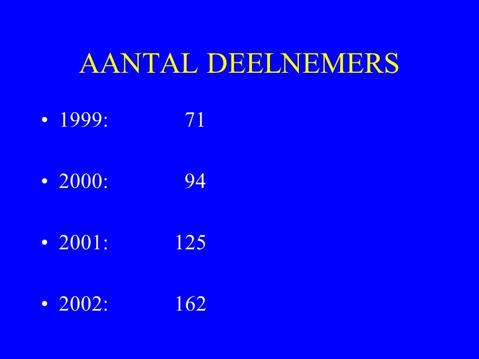 AANTAL DEELNEMERS 1999:71 2000:94 2001: 125 2002: 162