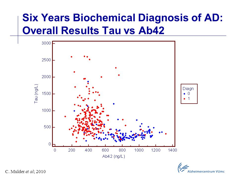 Six Years Biochemical Diagnosis of AD: Overall Results Tau vs Ab42 C. Mulder et al; 2010