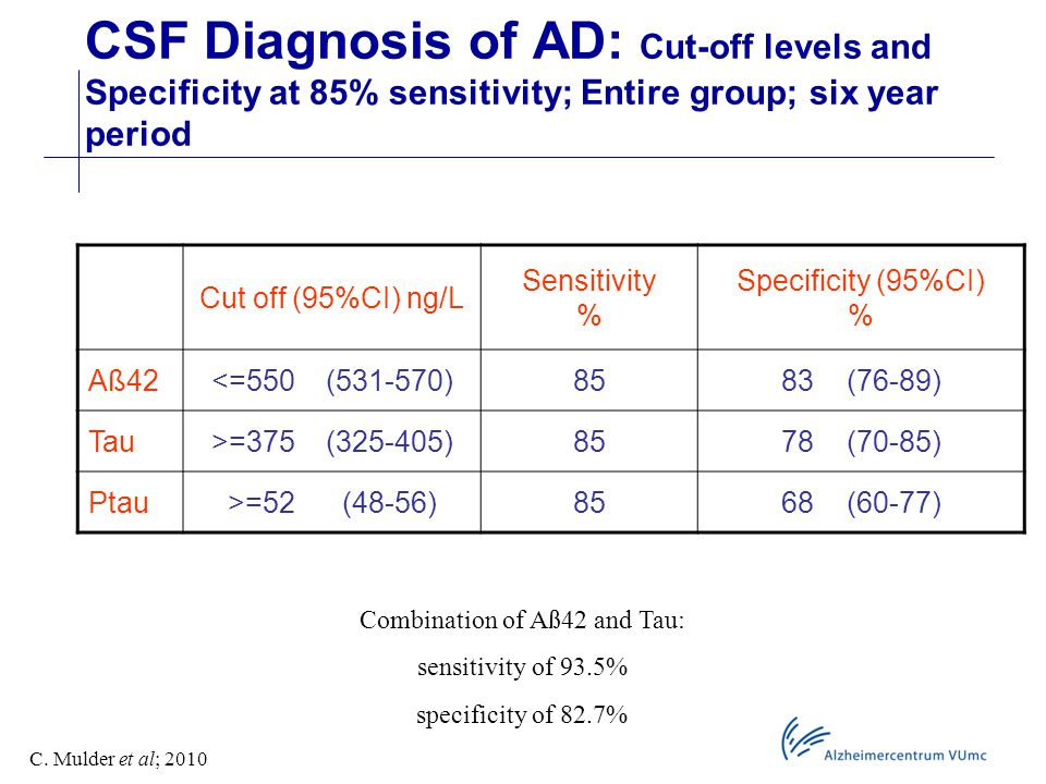 CSF Diagnosis of AD: Cut-off levels and Specificity at 85% sensitivity; Entire group; six year period Cut off (95%CI) ng/L Sensitivity % Specificity (95%CI) % Aß42<=550 (531-570)8583 (76-89) Tau>=375 (325-405)8578 (70-85) Ptau>=52 (48-56)8568 (60-77) Combination of Aß42 and Tau: sensitivity of 93.5% specificity of 82.7% C.