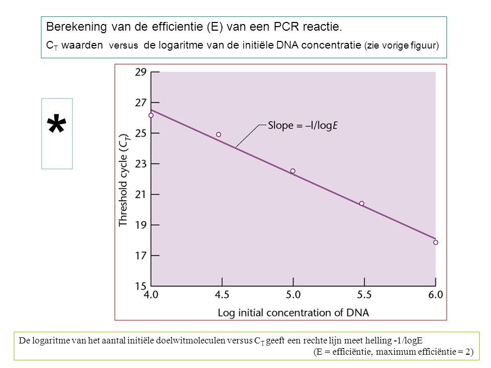 Berekening van de efficientie (E) van een PCR reactie.